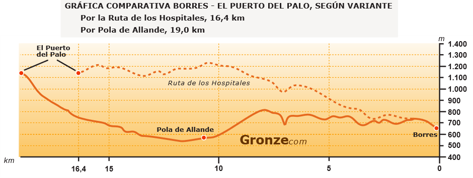 An Elevation Comparison Map of the Hospitales Route vs. the Pola Route on the Camino Primitivo