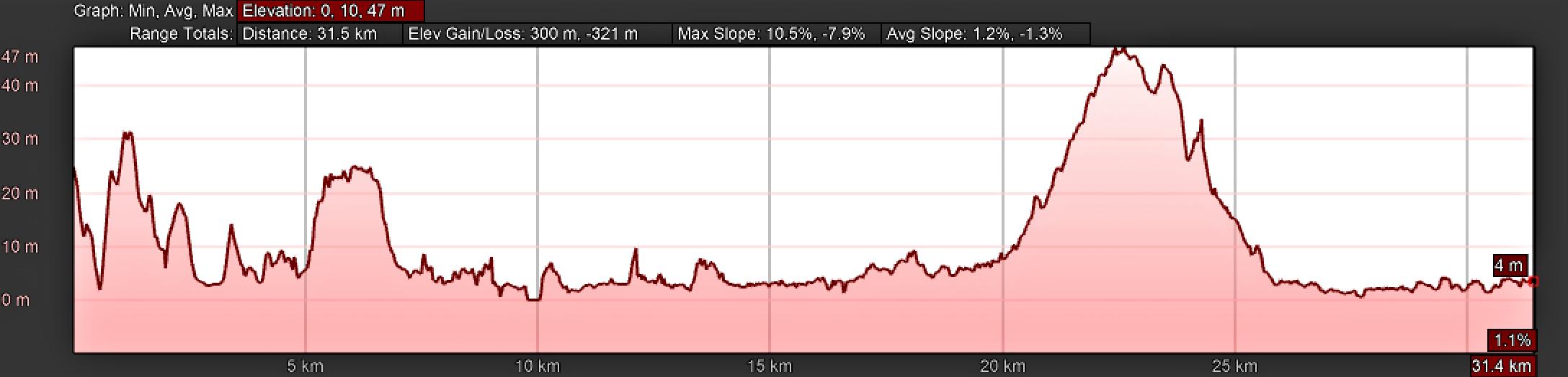 Elevation Profile, Day One, Camino Portugués, Lisbon Cathedral to Alverca do Ribatejo