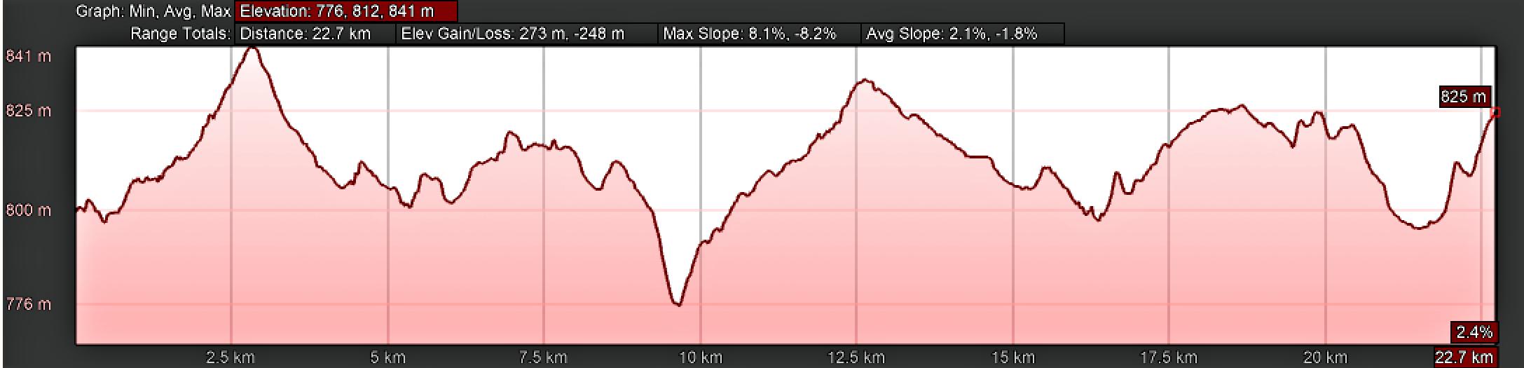 Elevation Profile, Vía de la Plata, Salamanca to Cañedino