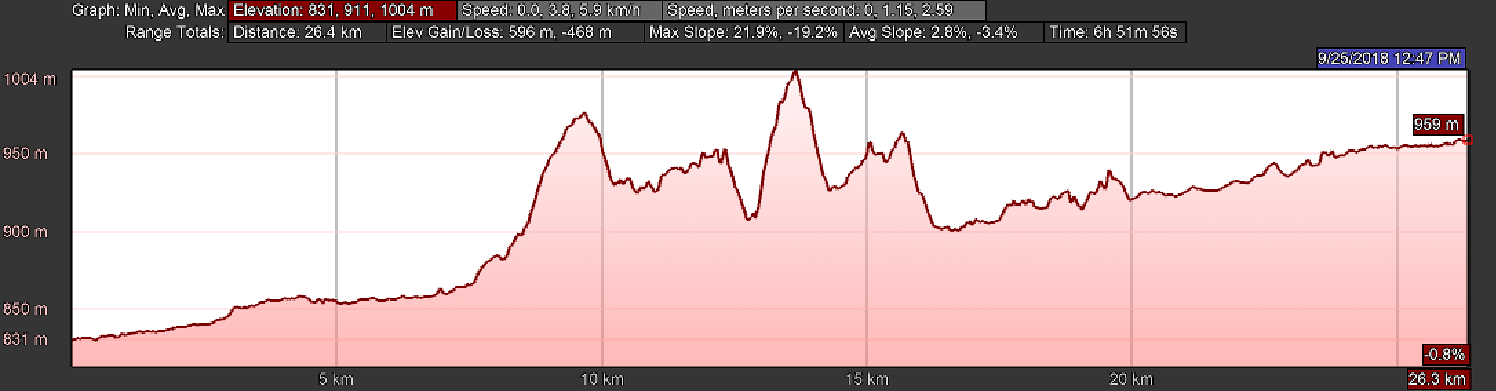 Elevation Profile, Day One, Camino San Salvador León to La Robla