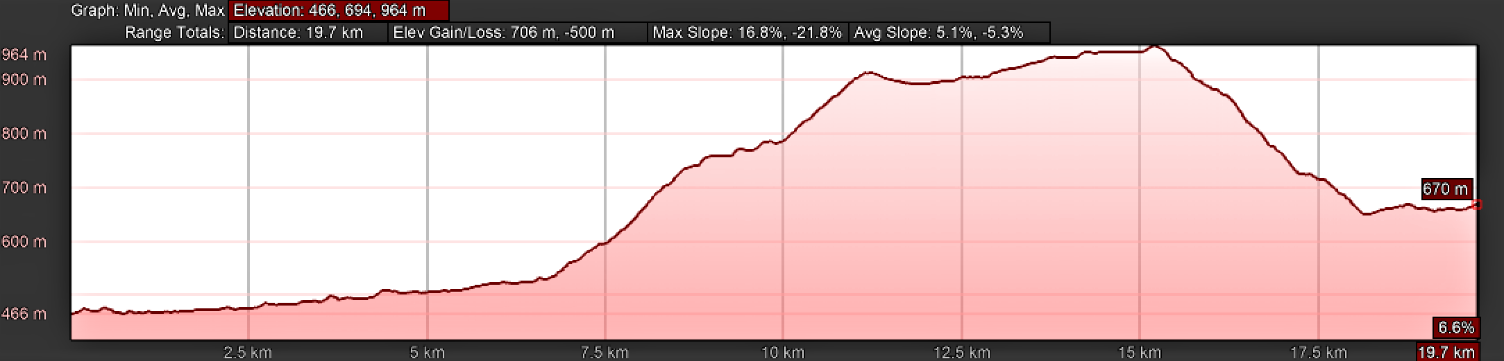 Elevation Profile, Camino Sanabrés, A Laza to Vilar de Barrio