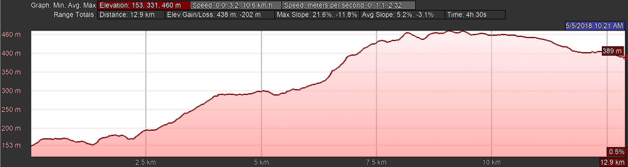 Elevation Profile, Day Six on the Camino Inglés