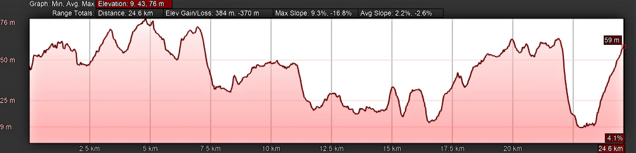 Elevation Profile for Day Eleven, Camino Portugués, Mealhada to Águeda