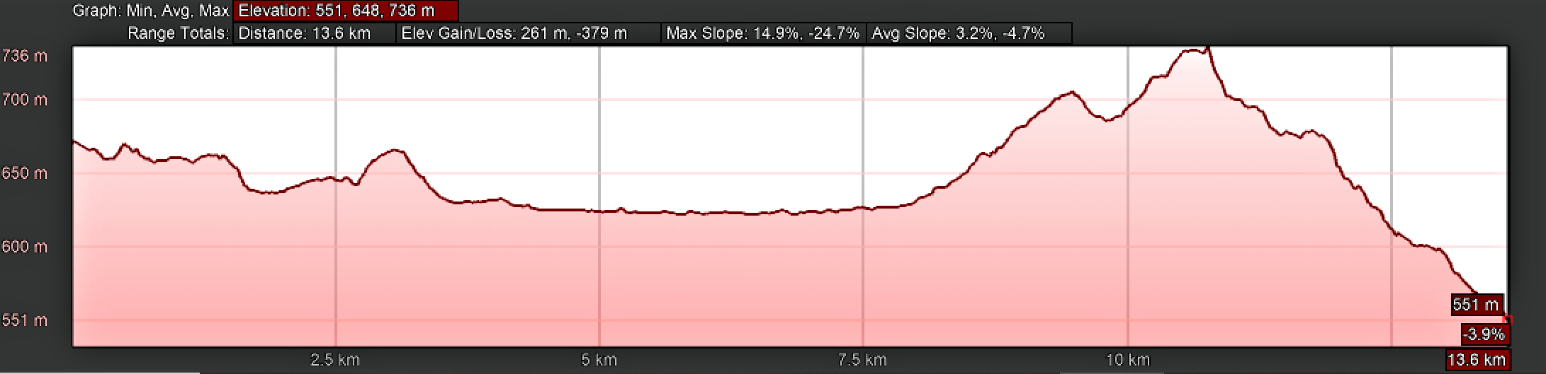 Elevation Profile, Vilar de Barrio to Xunqueira de Ambía