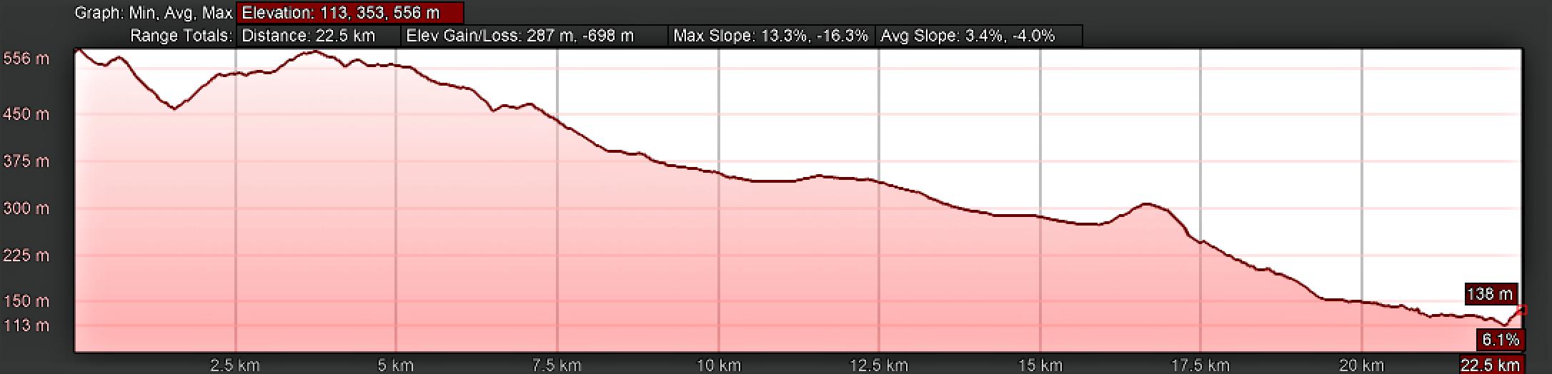 Elevation Profile, Camino Sanabrés, Xunqueira de Ambía to Ourense