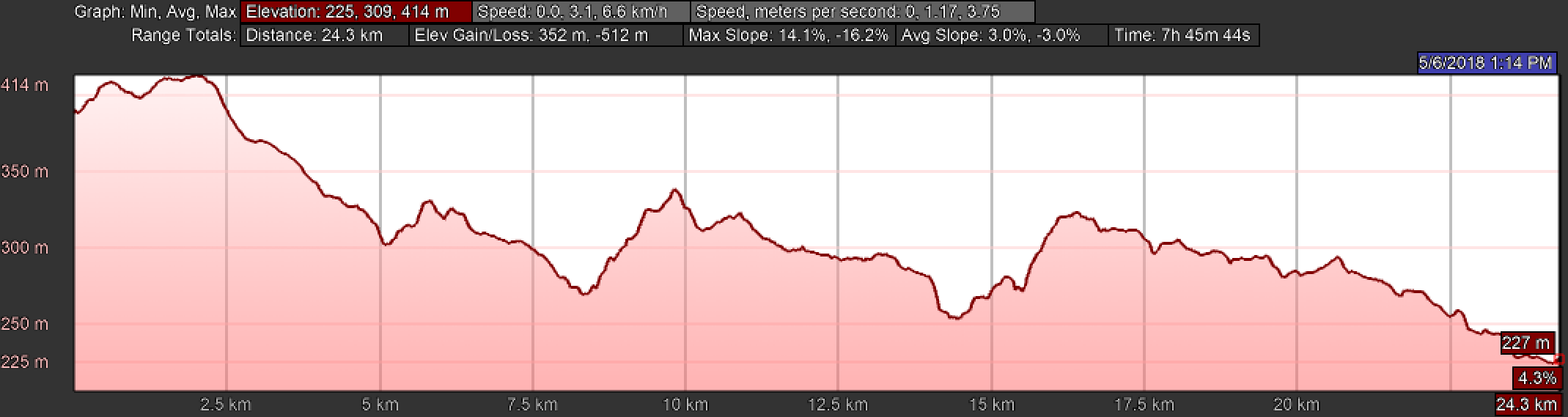 Elevation Profile, Day Seven on the Camino Inglés, Hospital de Bruma to Sigüeiro