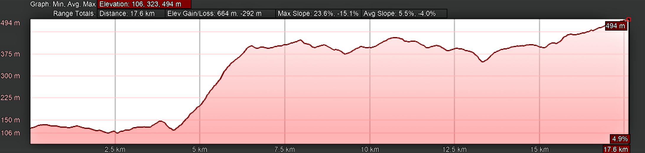 Elevation Profile, Camino Sanabrés, Ourense to Cea, Canedo Alternative