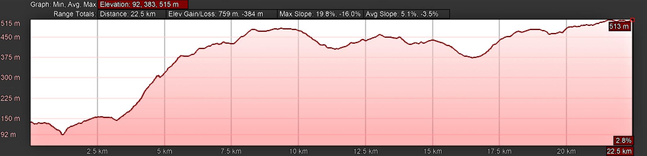 Elevation Profile, Camino Sanabrés, Ourense to Cea