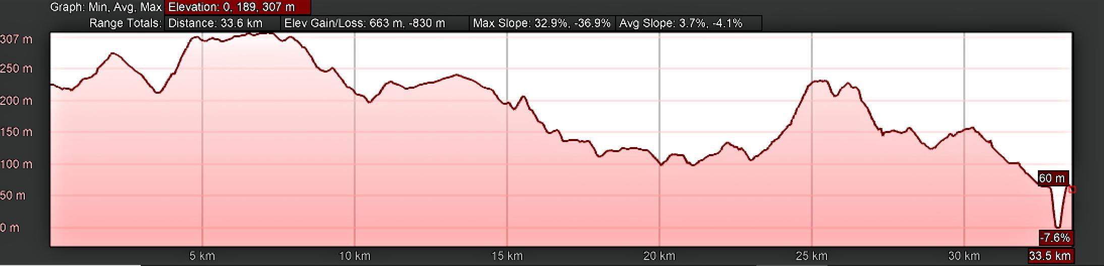 Elevation Profile for Day Fourteen, Camino Portugués, São João de Madeira to Porto