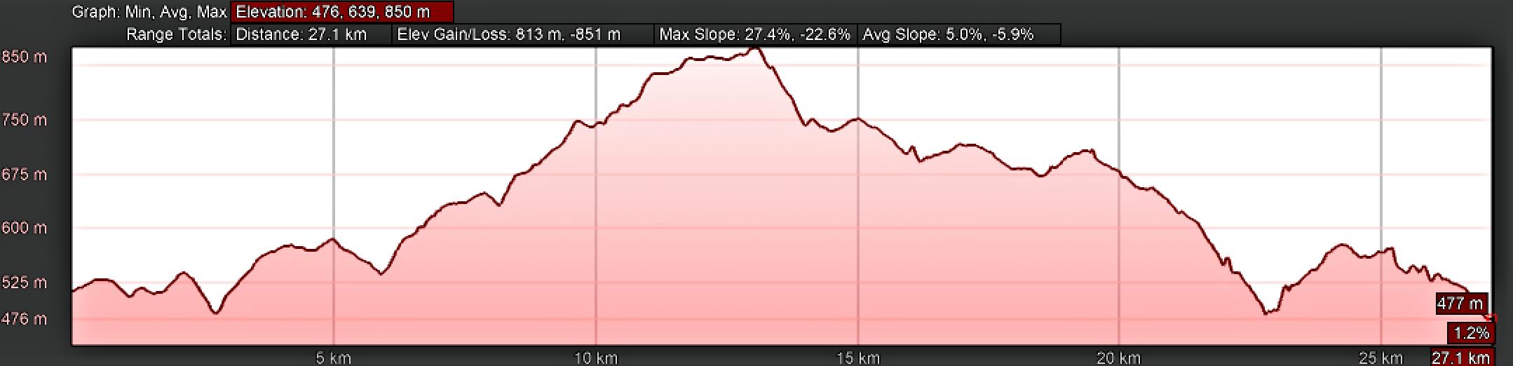 Elevation Profile, Camino Sanabrés, Cea to Estación de Lalín, Standard Route