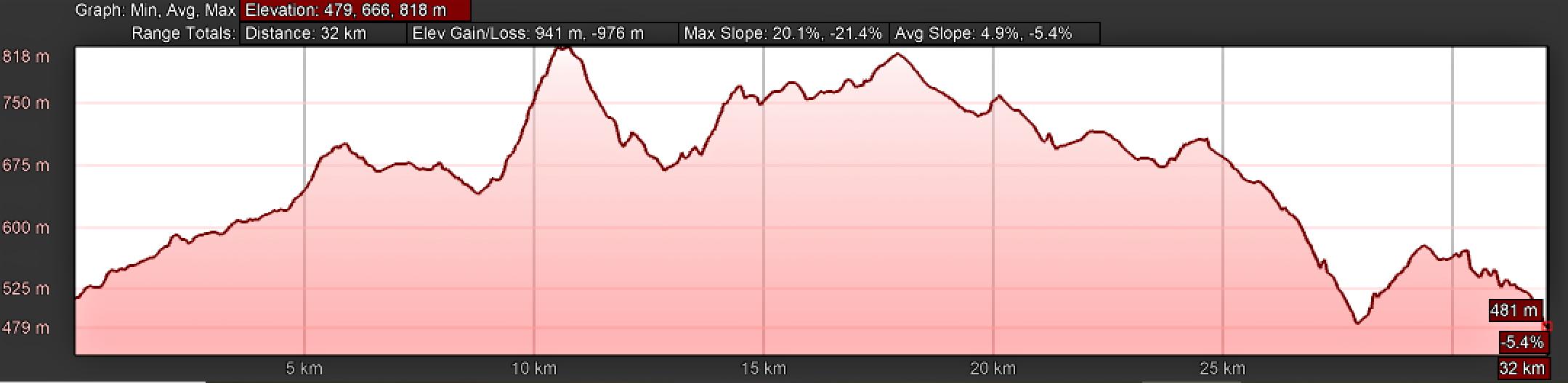 Elevation Profile, Camino Sanabrés, Cea to Estación de Lalín via the Mosteiro Route