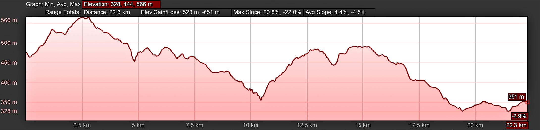 Elevation Profile, Camino Sanabrés, Estación de Lalín to Bandeira