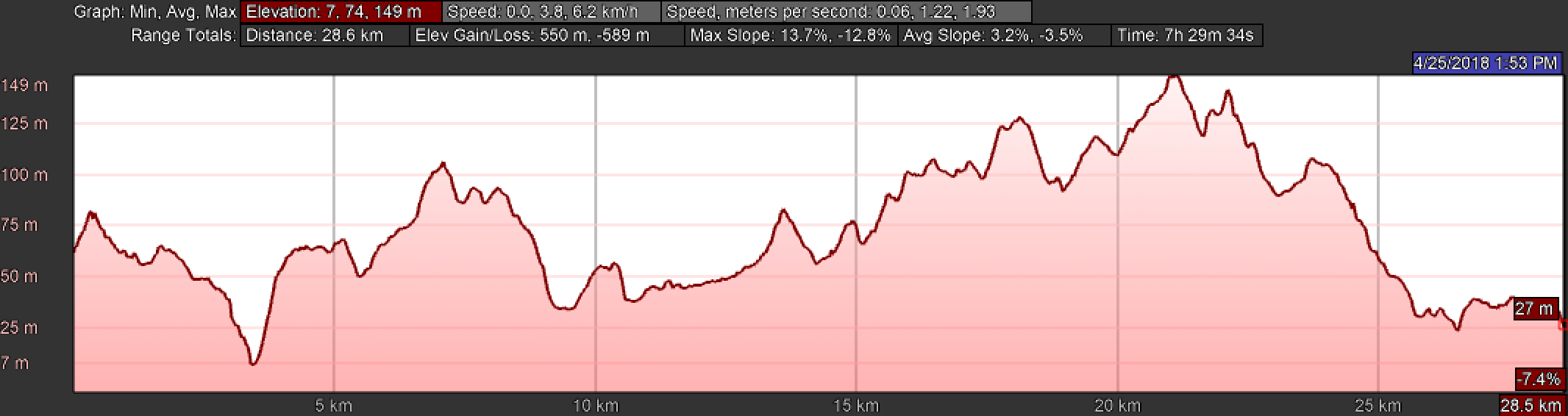 Elevation Profile for Day Sixteen, Central Route, Camino Portugués, Vilarinho to Barcelos