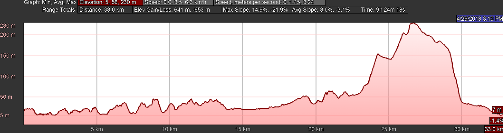 Elevation Profile for Day Twenty and Twenty-One, Central Route, Camino Portugués, Tui to Redondela