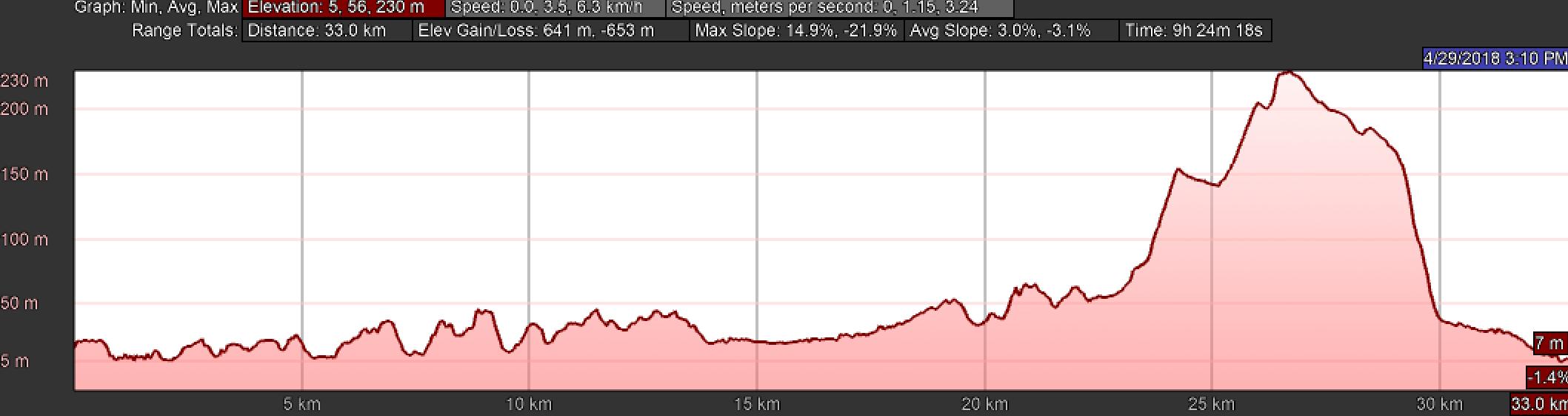 Elevation Profile for Day Twenty-One, Central Route, Camino Portugués, Tui to Redondela