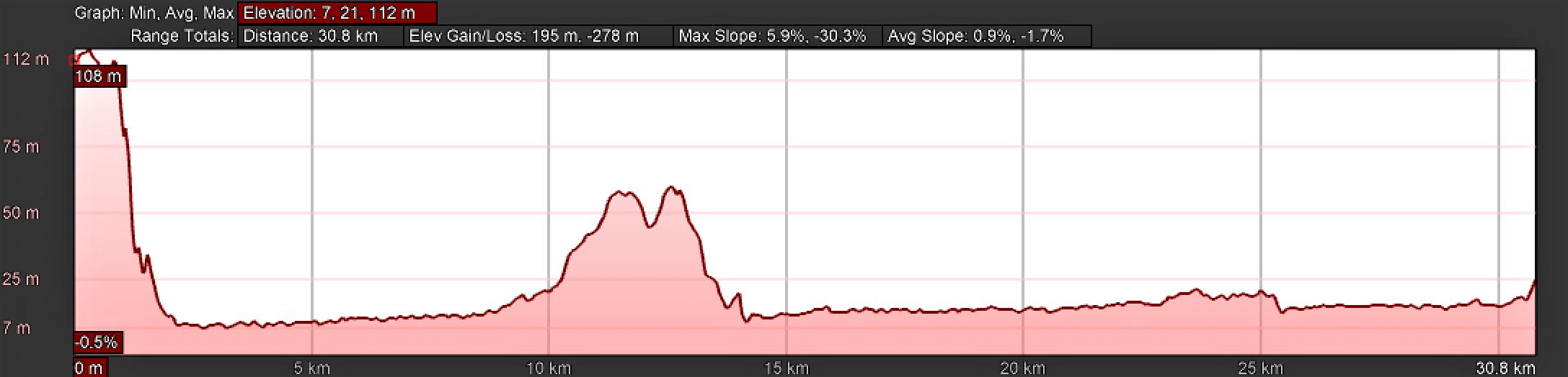 Elevation Profile, Day Four, Camino Portugués, Santarém to Golegã