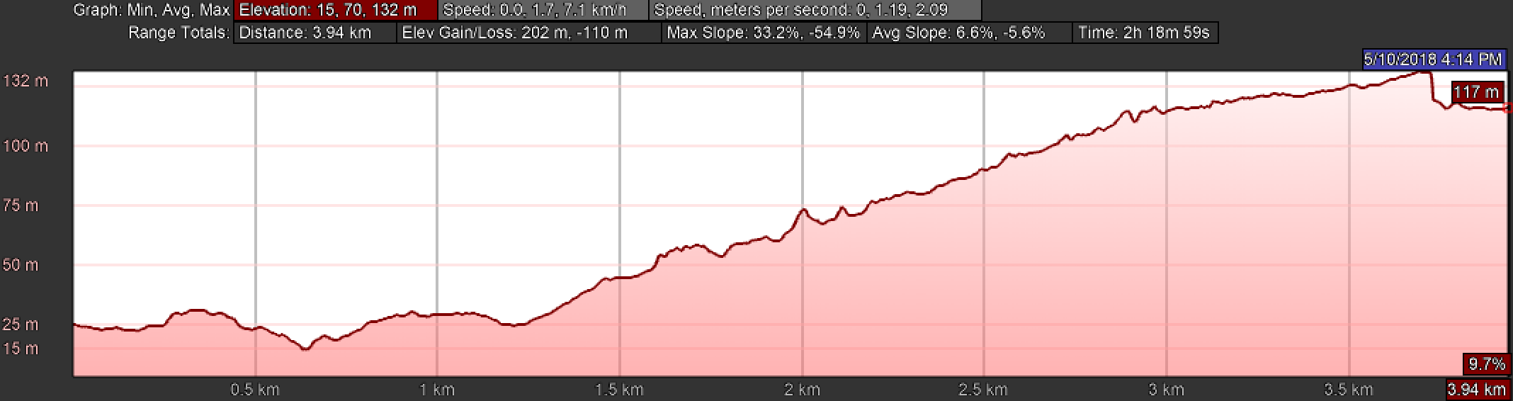 Elevation Profile from the Baixar Cross to Cape Finisterre