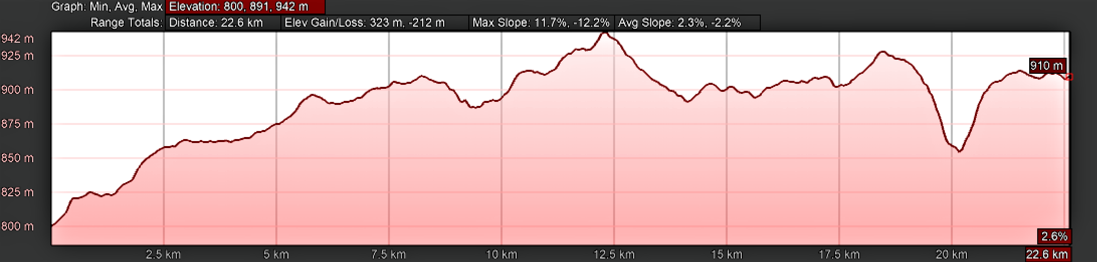 Elevation Profile, Camino Sanabrés, Rionegro del Puente to Entrepeñas