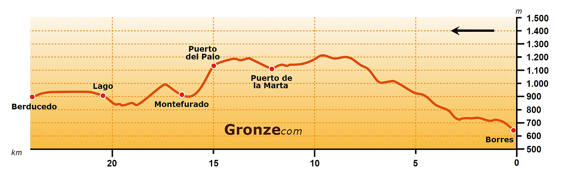 Elevation Profile of the Hospitales Route, Borres to Berducedo, Camino Primitivo