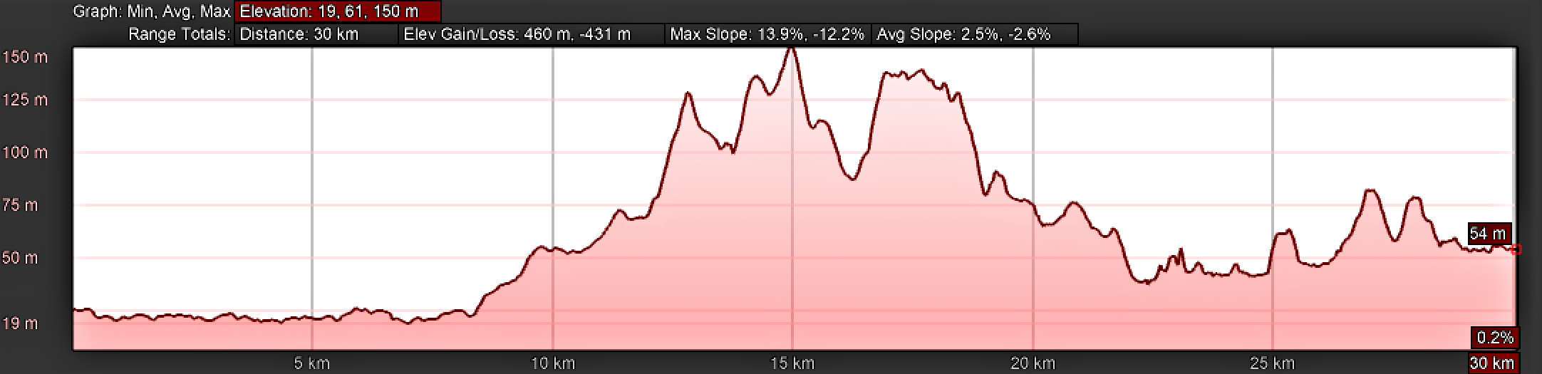 Elevation Profile for Day Five on the Camino Portugués, Golegã to Tomar