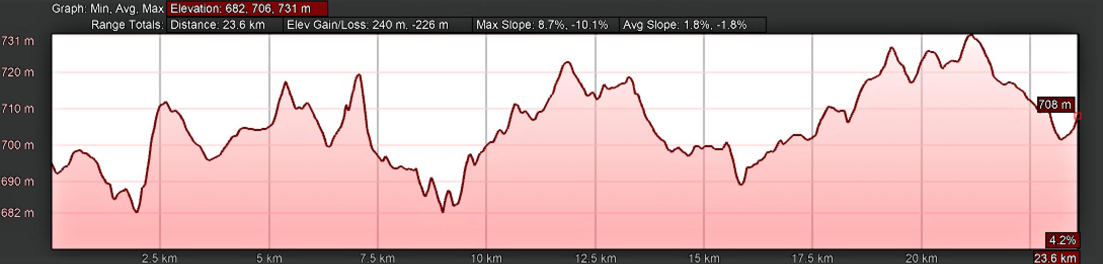 Elevation Profile, Vía de la Plata, Montamarta to Granja de Moreruela