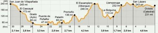 Camino Primitivo Map, Oviedo to San Juan de Villapañada, Spain