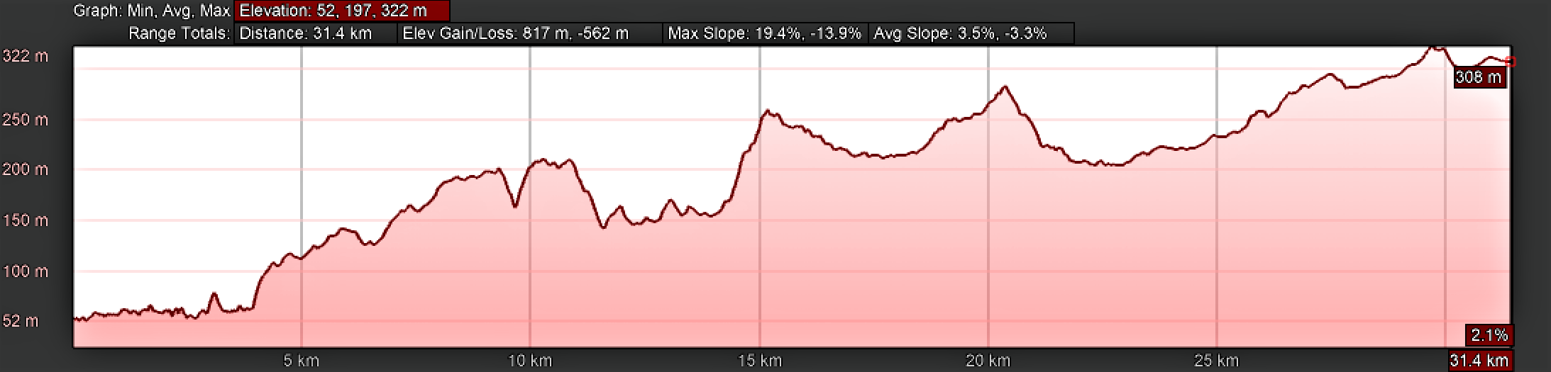 Elevation Profile, Day Six on the Portuguese Way, Tomar to Alvaiázere.