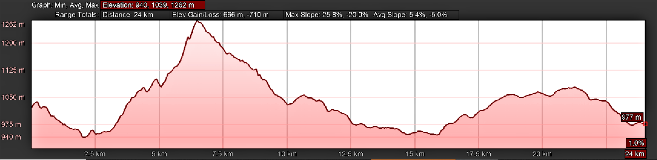 Elevation Profile, Camino Sanabrés, Day Seven, Lubián to A Gudiña