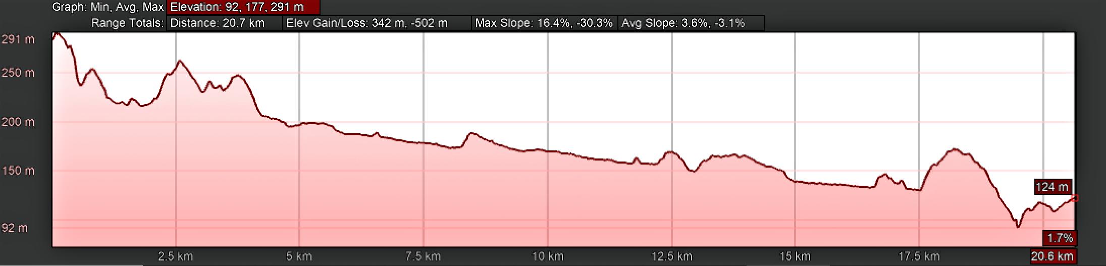 Elevation Profile for Day Eight, Camino Portugués, Alvorge to Condeixa-a-Velha