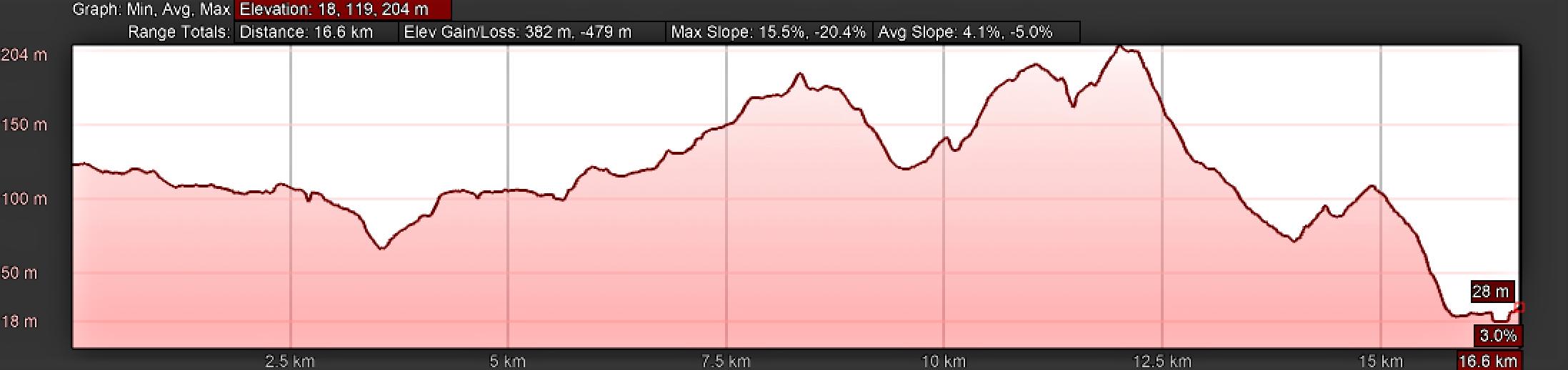 Elevation Profile for Day Nine, Camino Portugués, Condeixa-a-Velha to Coimbra