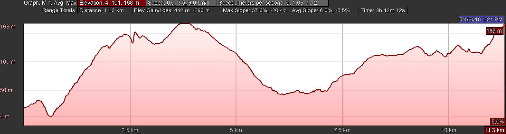 Elevation Profile of Day Five, Camino Inglés, Betanzos to Presedo