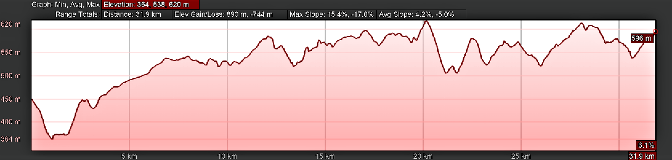 Elevation Profile, Lugo to As Seixas
