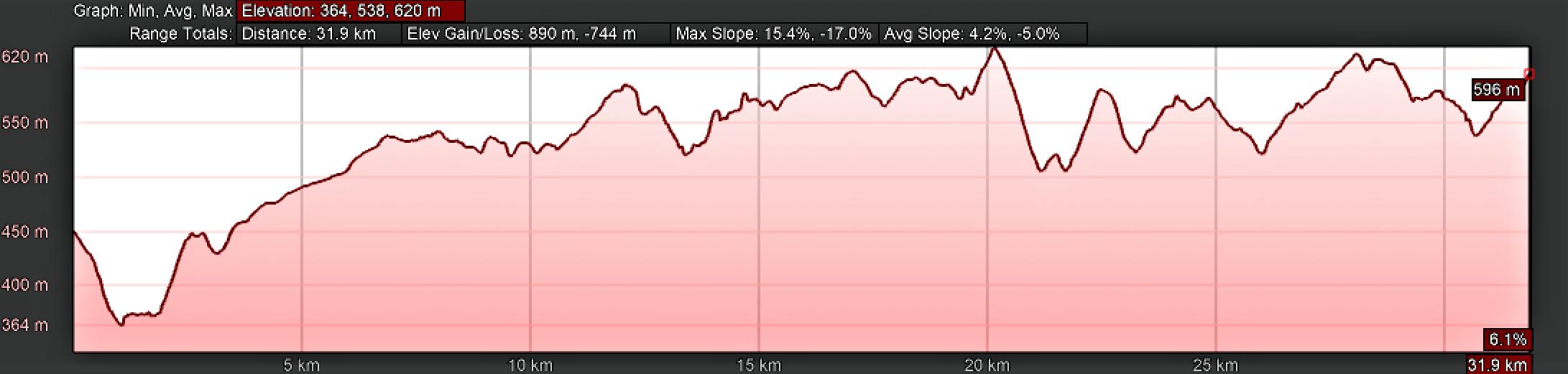 Elevation Profile, Lugo to As Seixas