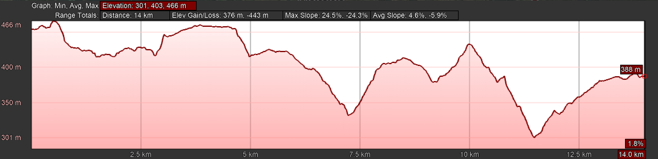 Elevation Profile, Melide to Arzúa
