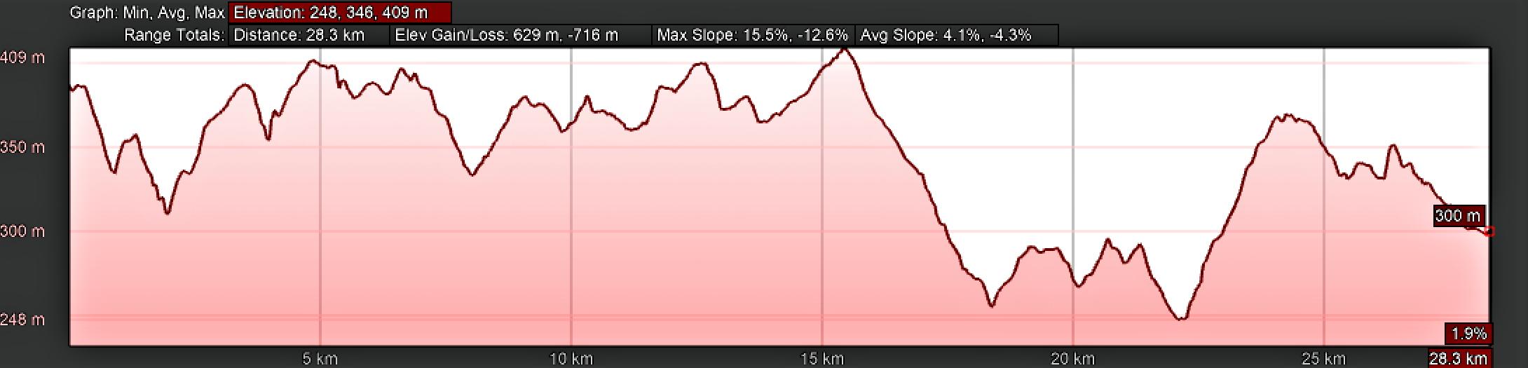 Elevation Profile Arzúa to Lavacolla