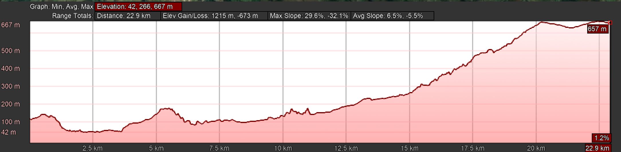 Elevation Profile, Day Three on the Camino Primitivo, La Doriga to La Espina