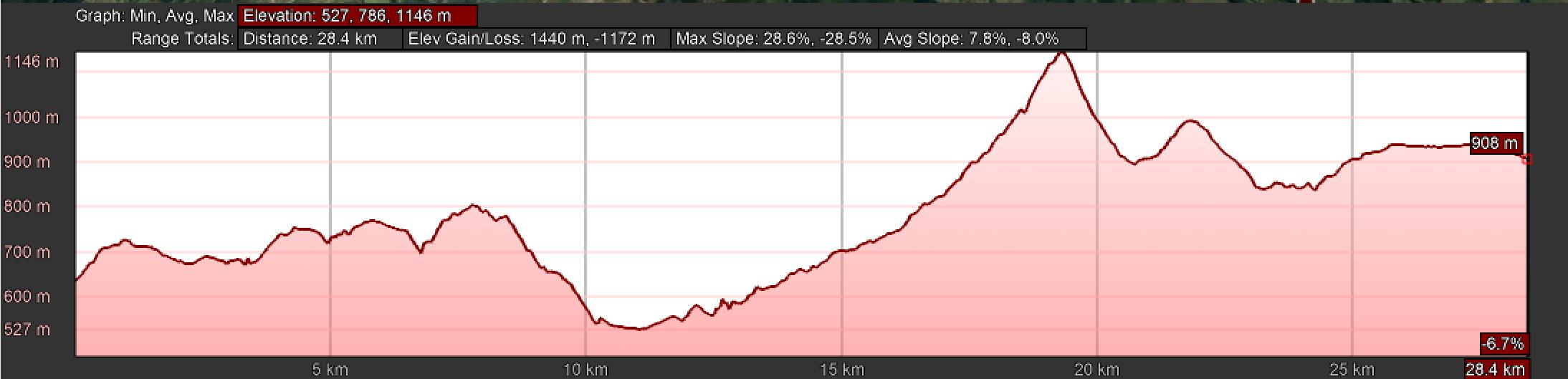 Elevation Profile, Borres to Berducedo via Pola de Allande