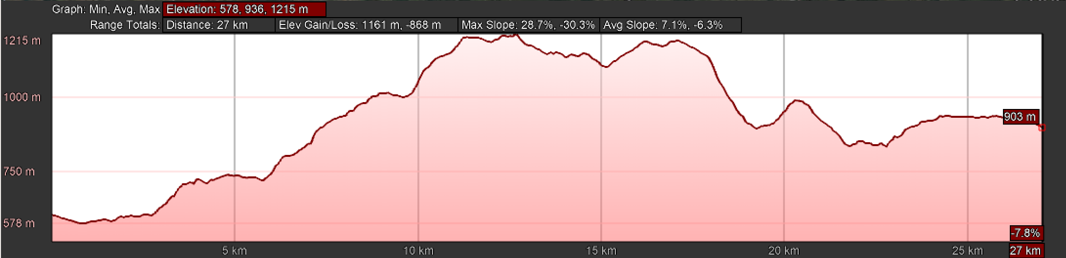 Elevation Profile, Hospitales Route, Campiello to Berducedo
