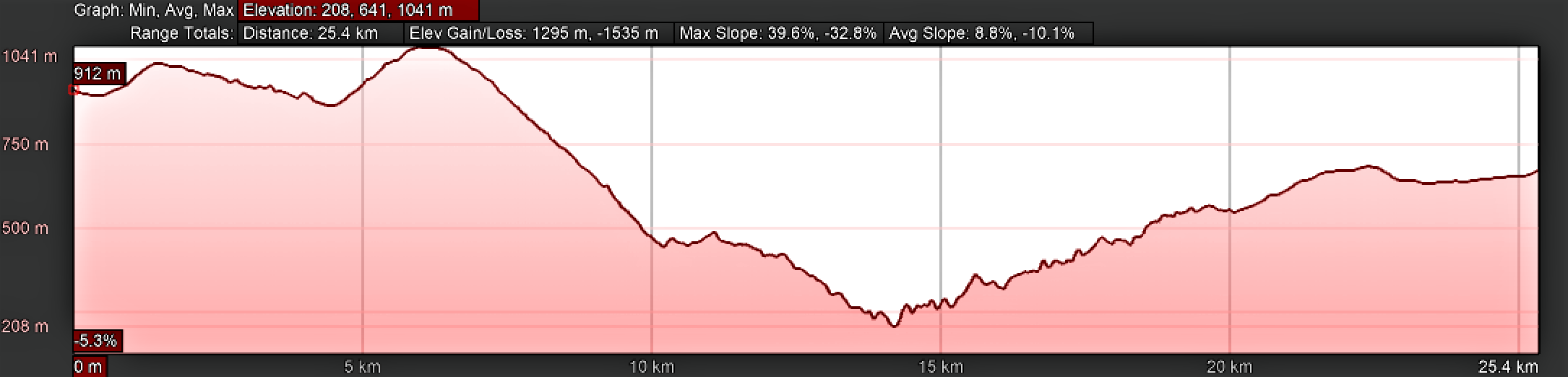 Elevation Profile, Day Six, Berducedo to Castro