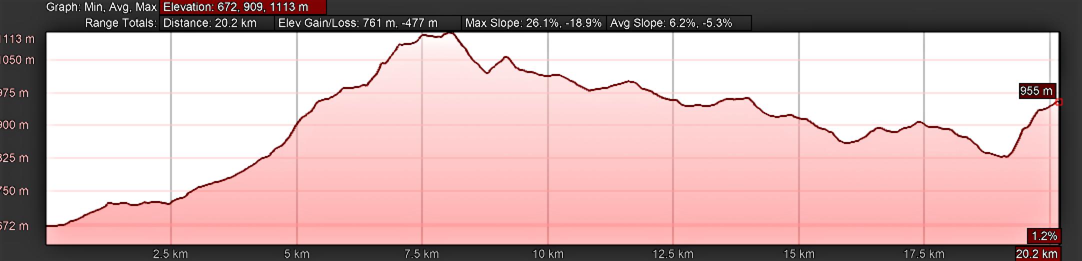 Elevation Profile, Day Seven, Camino Primitivo, Castro to A Fonsagrada