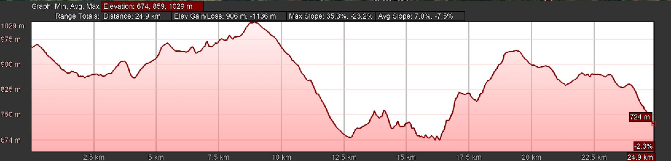 Elevation Profile of Day Eight, Camino Primitivo, O Fonsagrada to O Cádavo