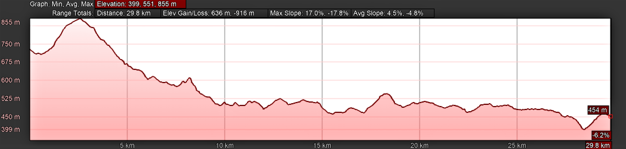 Elevation Profile O Cádavo to Lugo