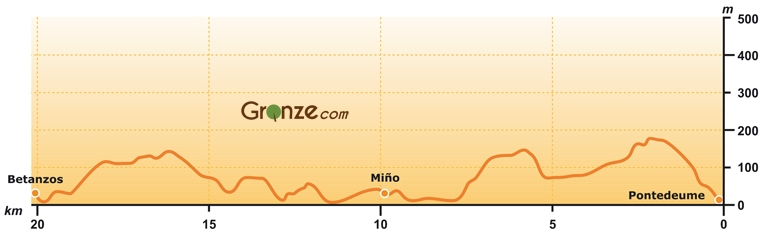 Elevation Map of Day Two, Camino Inglés