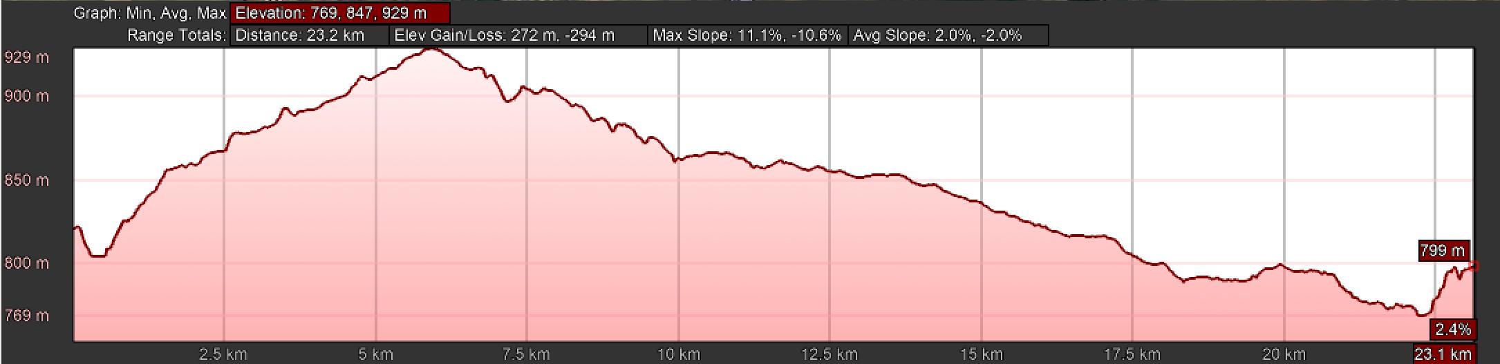 Elevation Profile Camino Natural Via de la Plata
