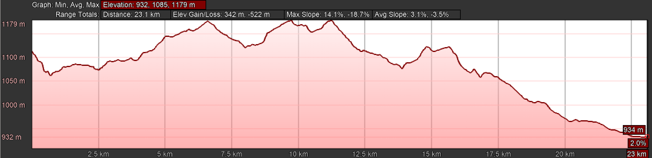 Elevation Profile, Day One Camino Teresiano, Ávila to Gotarrendura