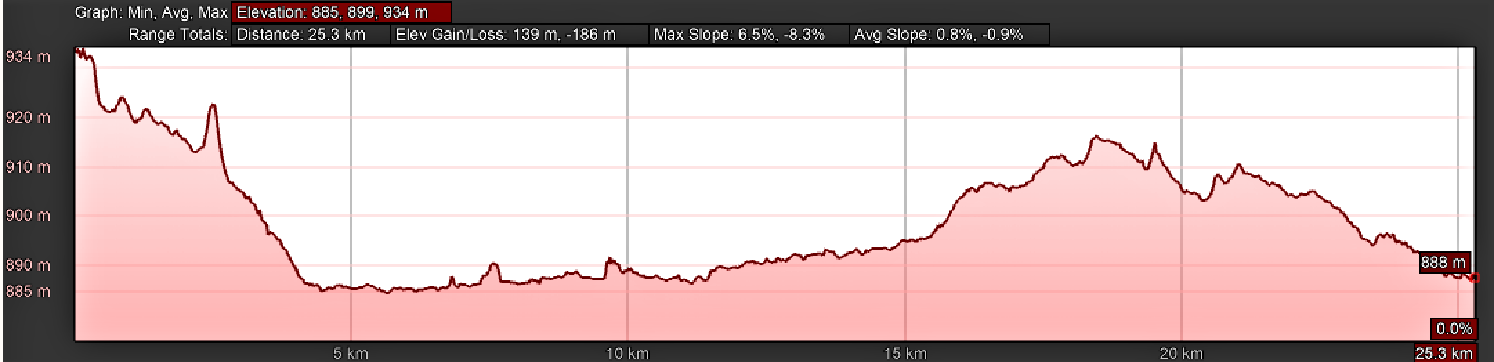 Elevation Profile, Day Two Camino Teresiano