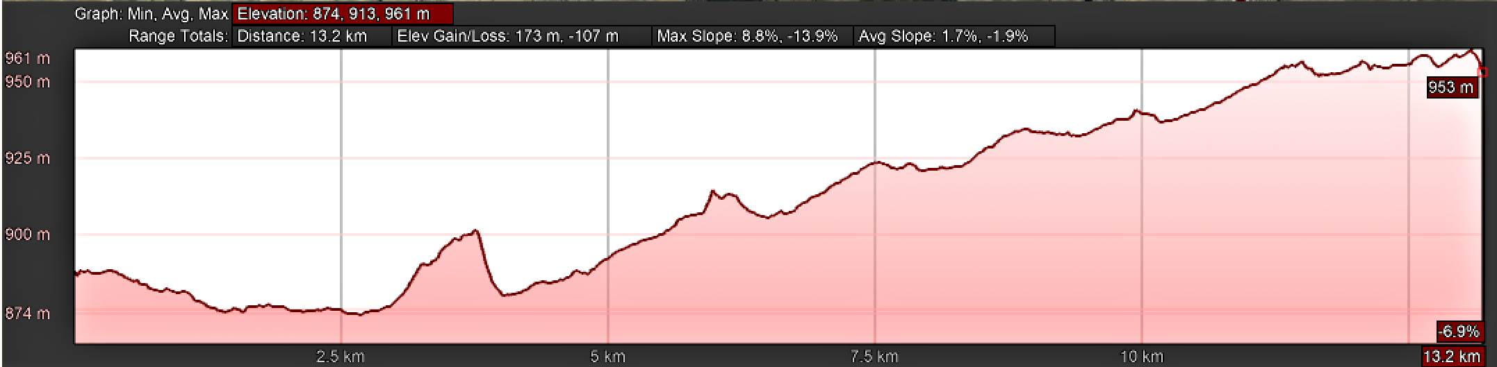 Elevation Profile, Day Three, Camino Teresiano