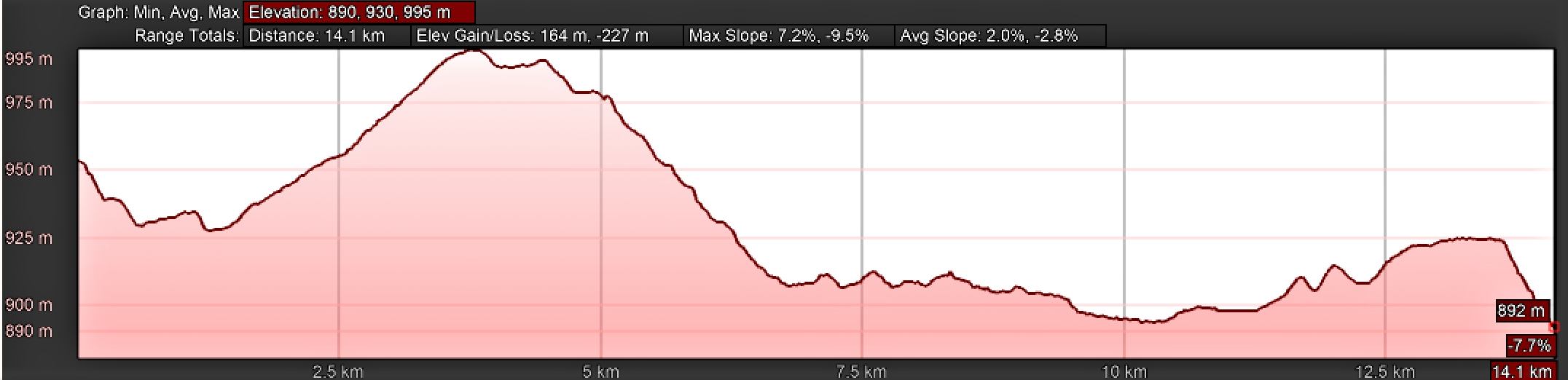 Elevation Profile, Day Four, Camino Teresiano