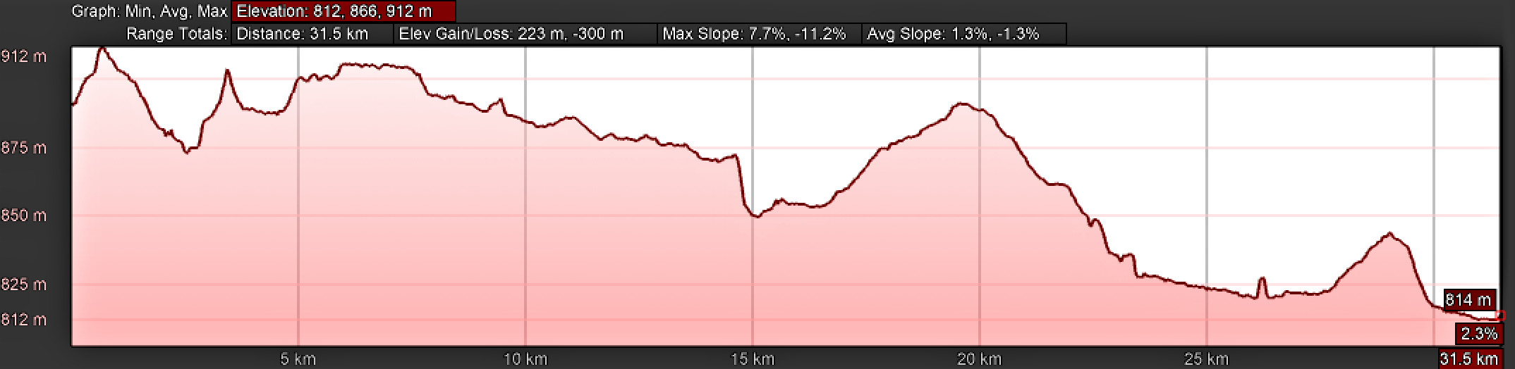 Elevation Profile, Day Five, Camino Teresiano Northern Route, Mancera de Abajo to Garcihernández