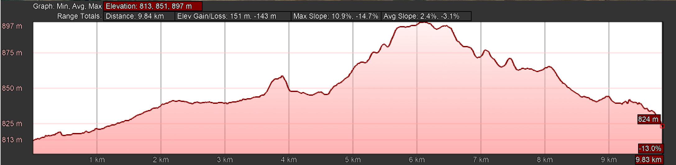 Elevation Profile, Day Five, Camino Teresiano, Part II